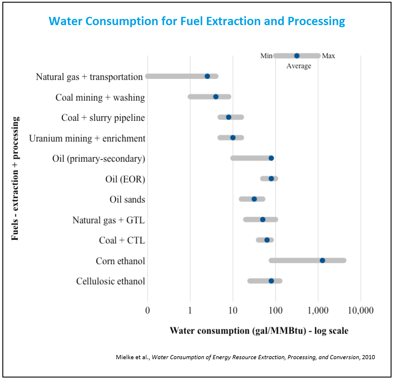 2014_09_15_water consumption for fuel