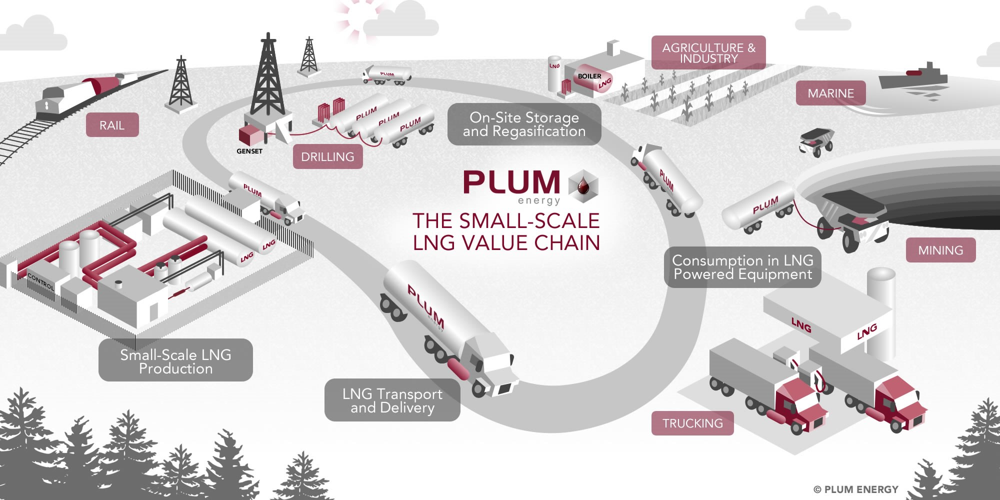 2014_10_30_LNG Value Chain