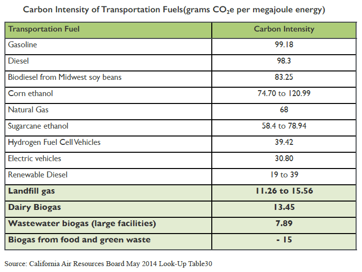 2014_11_24_CO2 intensity of fuels