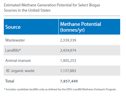 2014_12_15_EPA_methane potential USA