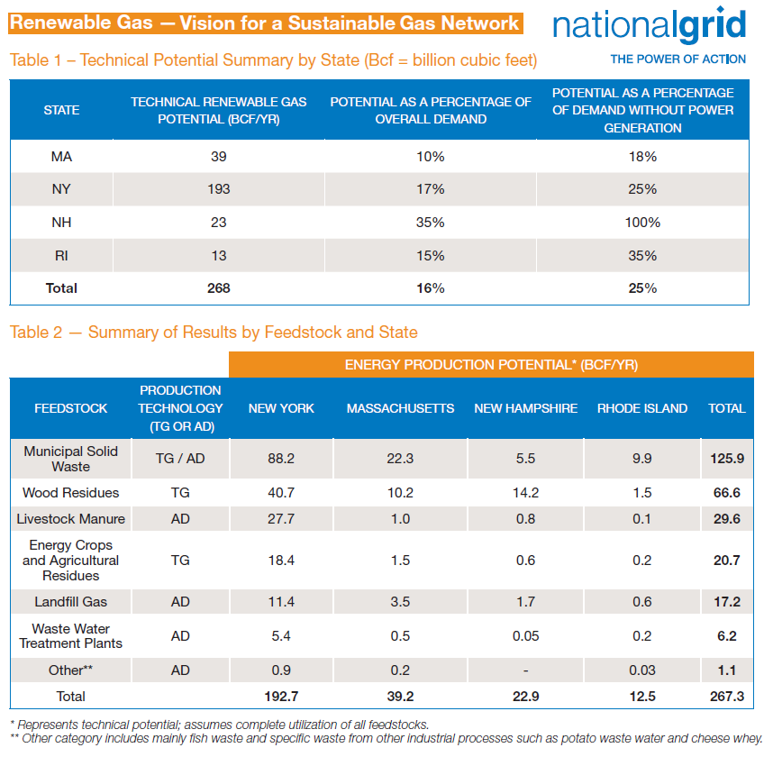 2014_12_15_National Grid_RNG potential