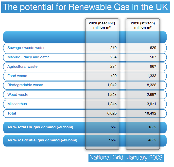 2014_12_15_National Grid_RNG potential_UK