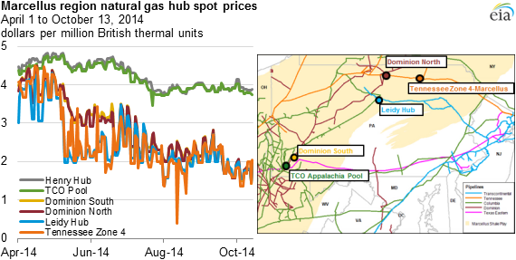 2014_12_2_EIA_marcellus gas prices