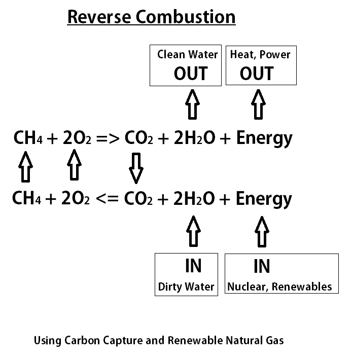 reverse combustion equation � edward t dodge