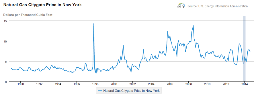 2015_01_08_NYC gas prices
