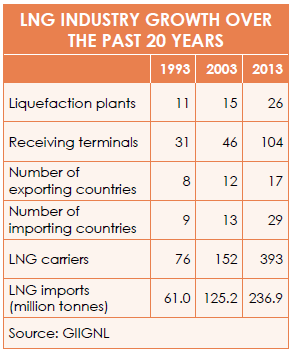 2015_01_16_LNG growth