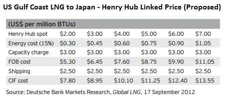 2015_01_16_LNG hh pricing