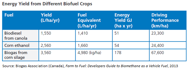 2015_01_29_Enrgy yields from crops